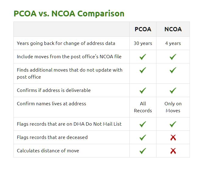 What Is Pcoa Proprietary Change Of Address Freencoa